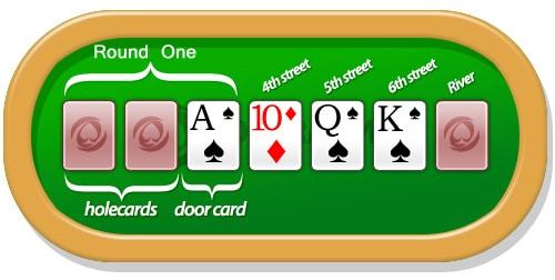 Seven Card Stud oyunu nedir, nasıl oynanır