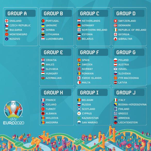 EURO 2020 gruplarını gösteren görsel
